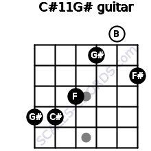 C#11/G# for guitar on frets 4, 4, 3, 1, 0, 2