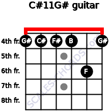 C#11/G# for guitar on frets 4, 4, 4, 4, 6, 4