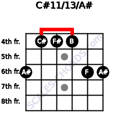 C#11/13/A# for guitar on frets 6, 4, 4, 4, 6, 6