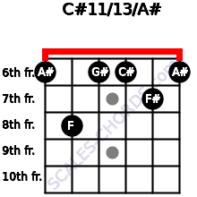 C#11/13/A# for guitar on frets 6, 8, 6, 6, 7, 6