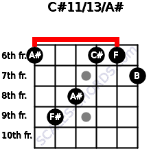 C#11/13/A# for guitar on frets 6, 9, 8, 6, 6, 7