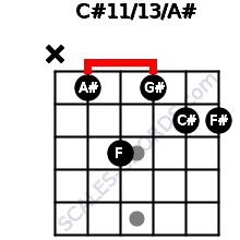 C#11/13/A# for guitar on frets x, 1, 3, 1, 2, 2