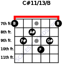 C#11/13/B for guitar on frets 7, 9, 8, 10, 9, 7