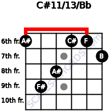 C#11/13/Bb for guitar on frets 6, 9, 8, 6, 6, 7