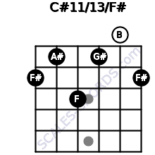 C#11/13/F# for guitar on frets 2, 1, 3, 1, 0, 2