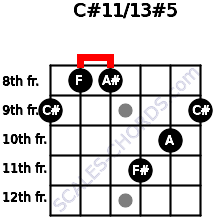 C#11/13#5 for guitar on frets 9, 8, 8, 11, 10, 9