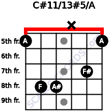 C#11/13#5/A for guitar on frets 5, 8, 8, x, 7, 5