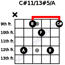 C#11/13#5/A for guitar on frets x, 12, 9, 10, 12, 9