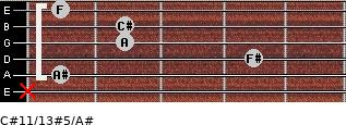 C#11/13#5/A# for guitar on frets x, 1, 4, 2, 2, 1