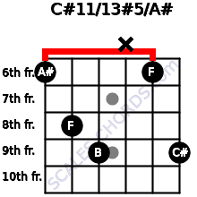 C#11/13#5/A# for guitar on frets 6, 8, 9, x, 6, 9