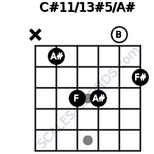 C#11/13#5/A# for guitar on frets x, 1, 3, 3, 0, 2