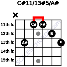 C#11/13#5/A# for guitar on frets x, 13, 11, 11, 12, 13
