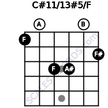 C#11/13#5/F for guitar on frets 1, 0, 3, 3, 0, 2