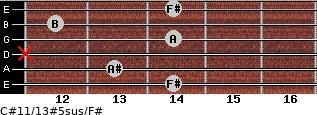 C#11/13#5sus/F# for guitar on frets 14, 13, x, 14, 12, 14