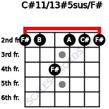 C#11/13#5sus/F# for guitar on frets 2, 2, 4, 2, 2, 2