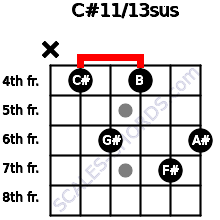 C#11/13sus for guitar on frets x, 4, 6, 4, 7, 6