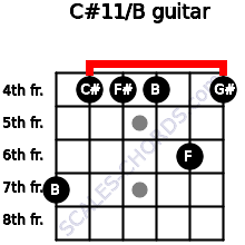 C#11/B for guitar on frets 7, 4, 4, 4, 6, 4