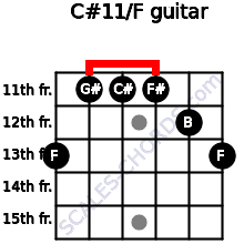 C#11/F for guitar on frets 13, 11, 11, 11, 12, 13