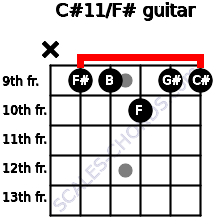 C#11/F# for guitar on frets x, 9, 9, 10, 9, 9