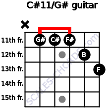 C#11/G# for guitar on frets x, 11, 11, 11, 12, 13