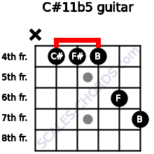 C#11b5 for guitar on frets x, 4, 4, 4, 6, 7