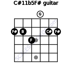 C#11b5/F# for guitar on frets 2, 2, 3, 0, 2, 2