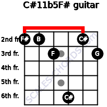 C#11b5/F# for guitar on frets 2, 2, 3, 6, 2, 3