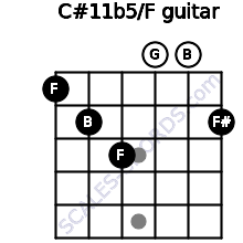 C#11b5/F for guitar on frets 1, 2, 3, 0, 0, 2