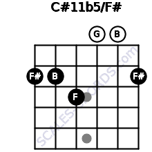 C#11b5/F# for guitar on frets 2, 2, 3, 0, 0, 2