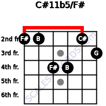 C#11b5/F# for guitar on frets 2, 2, 4, 4, 2, 3