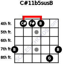 C#11b5sus/B for guitar on frets 7, 4, 4, 4, 8, 7
