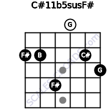 C#11b5sus/F# for guitar on frets 2, 2, 4, 0, 2, 3