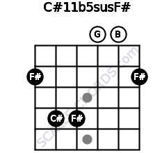 C#11b5sus/F# for guitar on frets 2, 4, 4, 0, 0, 2