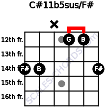 C#11b5sus/F# for guitar on frets 14, 14, x, 12, 12, 14