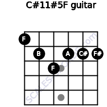 C#11#5/F for guitar on frets 1, 2, 3, 2, 2, 2
