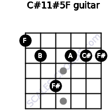 C#11#5/F for guitar on frets 1, 2, 4, 2, 2, 2