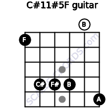 C#11#5/F for guitar on frets 1, 4, 4, 4, 0, 5