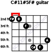 C#11#5/F# for guitar on frets 2, 2, 3, 6, 6, 5
