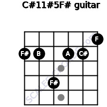 C#11#5/F# for guitar on frets 2, 2, 4, 2, 2, 1