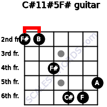 C#11#5/F# for guitar on frets 2, 2, 4, 6, 6, 5