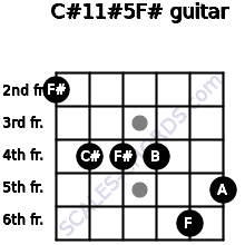 C#11#5/F# for guitar on frets 2, 4, 4, 4, 6, 5