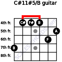 C#11#5/B for guitar on frets 7, 4, 4, 4, 6, 5
