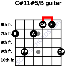 C#11#5/B for guitar on frets 7, 9, 7, 6, 6, 9