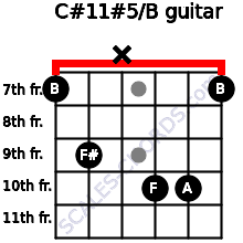 C#11#5/B for guitar on frets 7, 9, x, 10, 10, 7