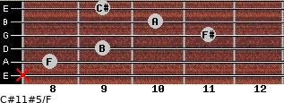 C#11#5/F for guitar on frets x, 8, 9, 11, 10, 9