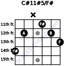 C#11#5/F# for guitar on frets 14, 12, x, 11, 12, 13
