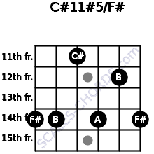 C#11#5/F# for guitar on frets 14, 14, 11, 14, 12, 14