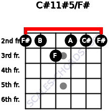 C#11#5/F# for guitar on frets 2, 2, 3, 2, 2, 2