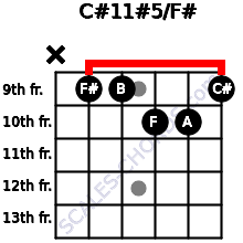 C#11#5/F# for guitar on frets x, 9, 9, 10, 10, 9