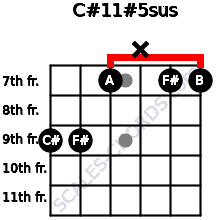 C#11#5sus for guitar on frets 9, 9, 7, x, 7, 7
